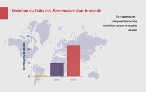 Les Ransomware dans le monde