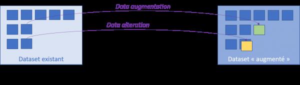 Procédés de Data generation